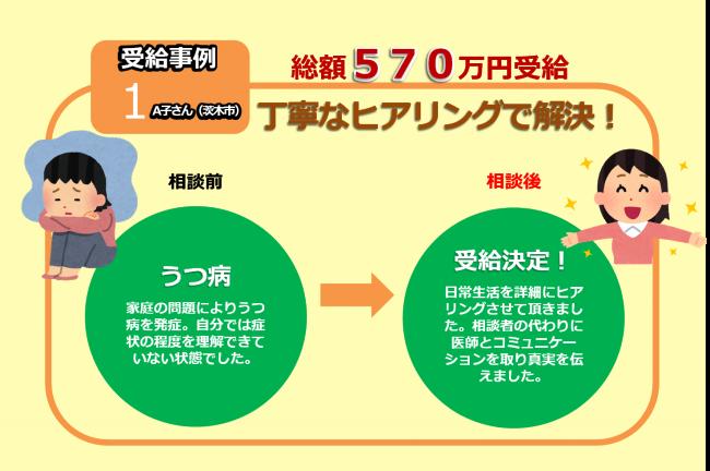 【ミモザ社会保険労務士事務所様】受給事例 アイキャッチ1